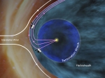 This artist's concept shows how NASA's Voyager 1 spacecraft is bathed in solar wind from the southern hemisphere flowing northward.